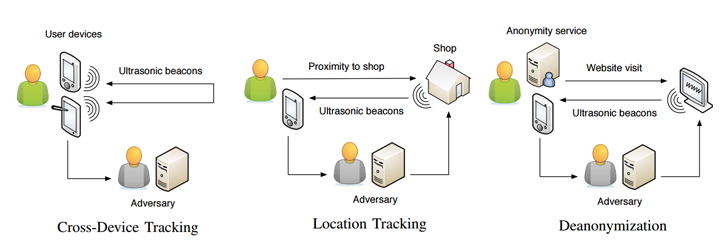 ultrasonic-tracking-signals