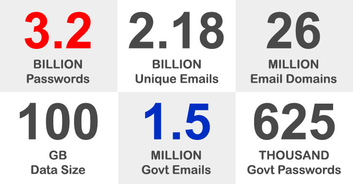 3.2 Billion Leaked Passwords Contain 1.5 Million Records with Government Emails