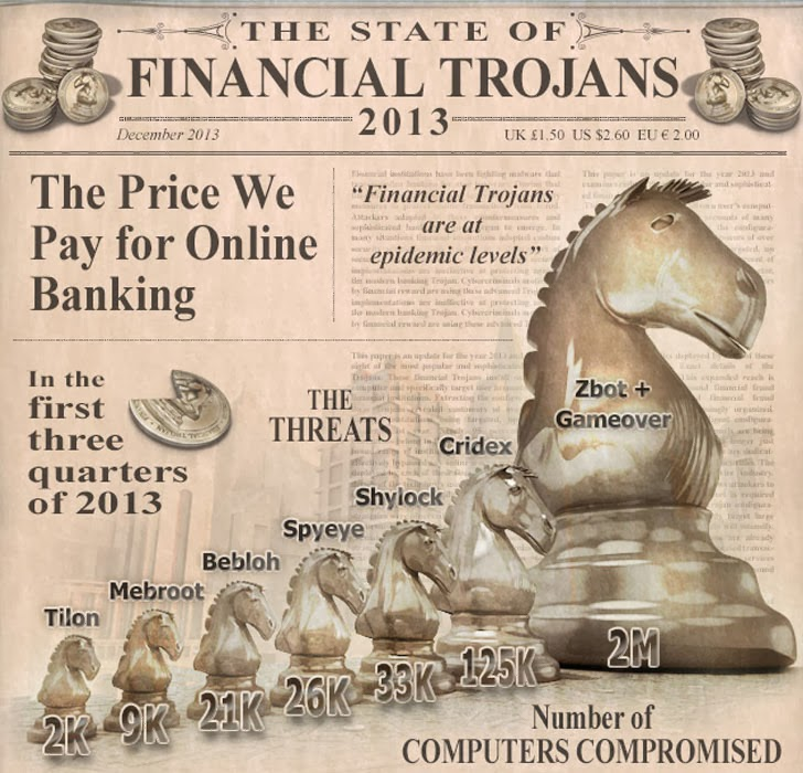 More than 1,400 Financial institutions targeted by Banking Trojan in 2013