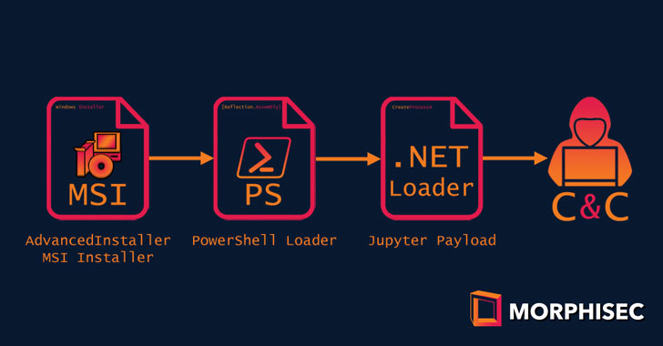 Jupyter Malware