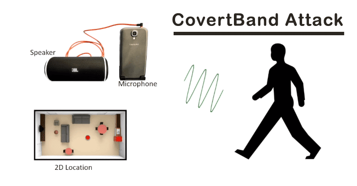 Smart Devices Can Be Hijacked to Track Your Body Movements And Activities Remotely