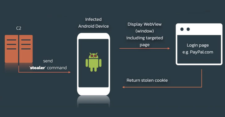 SOVA: New Android Banking Trojan Emerges With Growing Capabilities