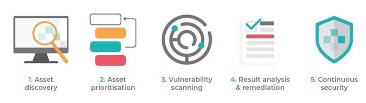 Pasos para evaluación de vulnerabilidades: