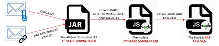 node-js malware