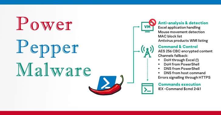 Hackers-For-Hire Group Develops New 'PowerPepper' In-Memory Malware
