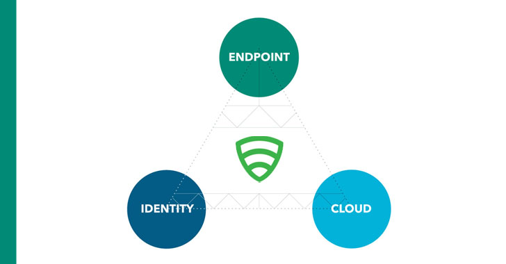 Reduce Business Risk By Fixing 3 Critical Endpoint-to-Cloud Security Requirements