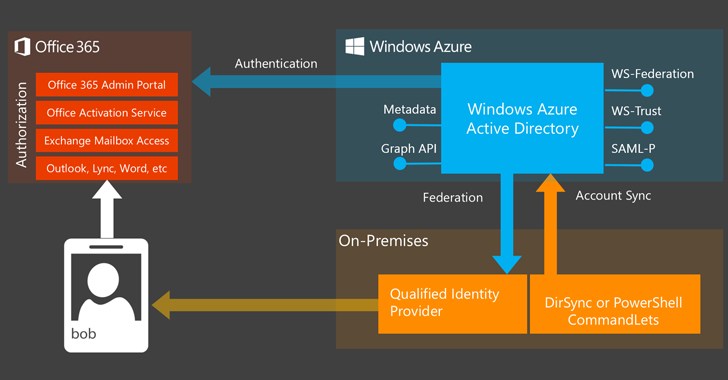 Microsoft Pays $13,000 to Hacker for Finding Authentication Flaw