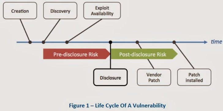 Growing market of zero-day vulnerability exploits pose threat to Privacy and Security