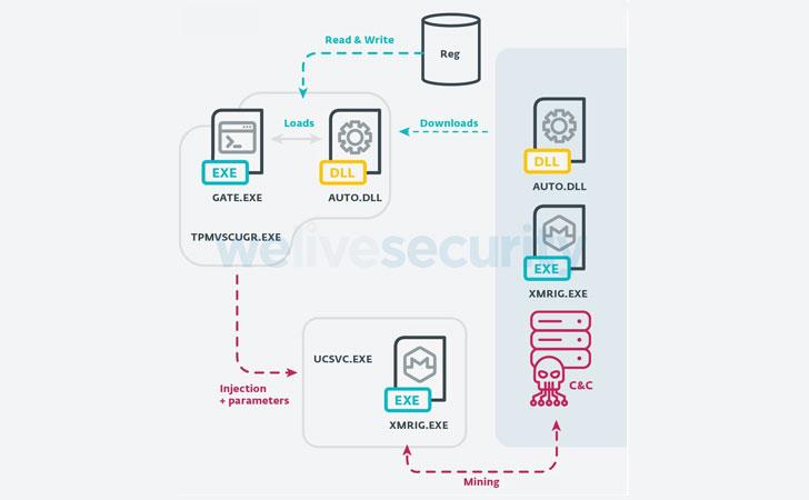 malware de botnet