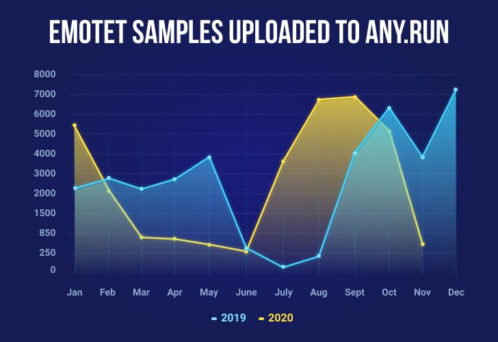 Ejemplos de malware bancario de Emotet