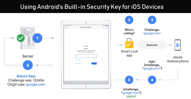 Android's Built-in Security Key Now Works With iOS Devices For Secure Login