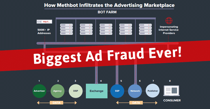 'MethBot' Ad Fraud Operators Making $5 Million Revenue Every Day