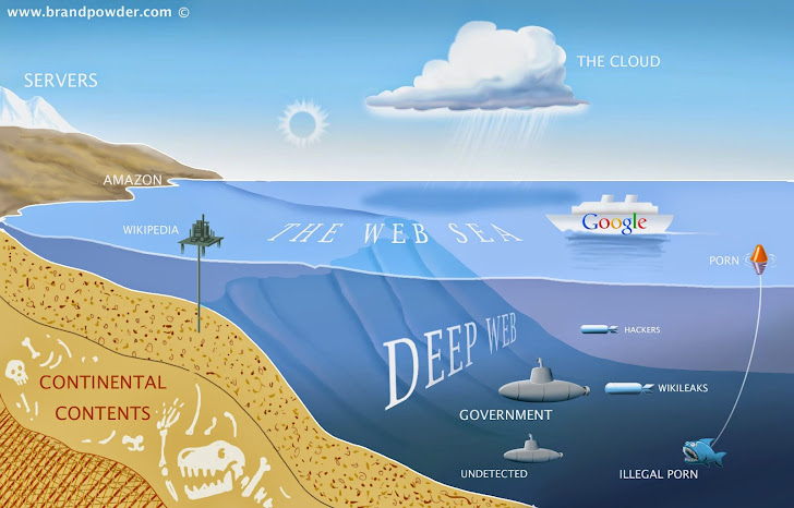 What is the Deep Web