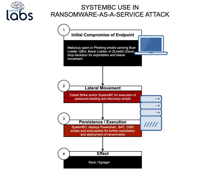 Perangkat Lunak Perusak SystemBC