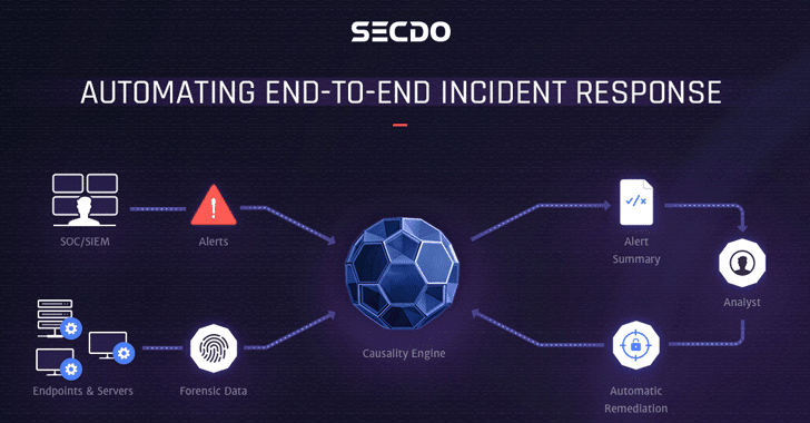 Secdo Automates End-to-End Incident Response with Preemptive IR