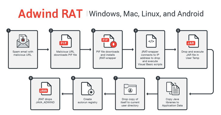 Adwind RAT Returns! Cross-Platform Malware Targeting Aerospace Industries