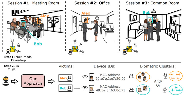 track biometrics and device identity