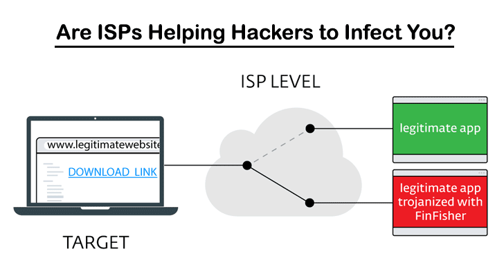 ISPs May Be Helping Hackers to Infect you with FinFisher Spyware