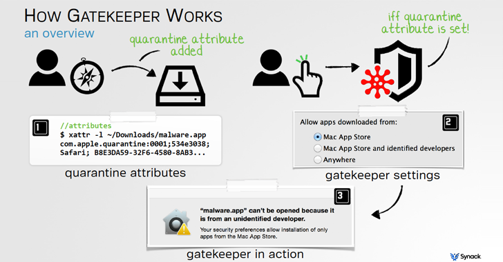 Apple's Mac OS X Still Open to Malware, Thanks Gatekeeper