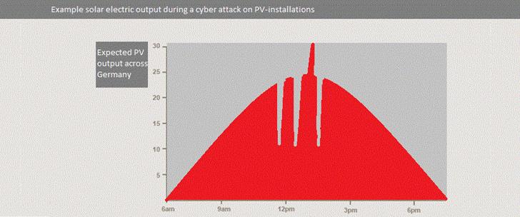 Solar-Panels-hacking