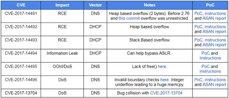 dnsmasq-network-services