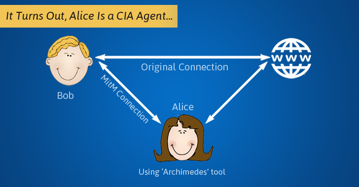 Wikileaks Unveils CIA's Man-in-the-Middle Attack Tool