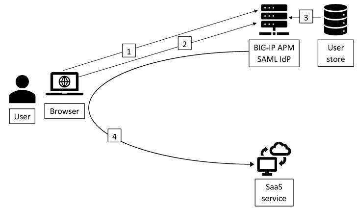 f5 big-ip应用程序安全管理器