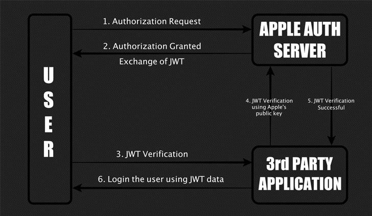 Bug crítico do 'Entrar com a Apple' pode permitir que invasores sequestrem a conta de qualquer pessoa 2