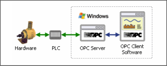 New Variant of Havex Malware Scans for OPC Servers at SCADA Systems