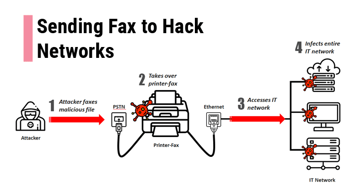 Hackers can compromise your network just by sending a Fax