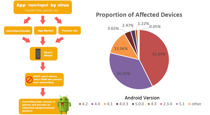 android-adware-malware
