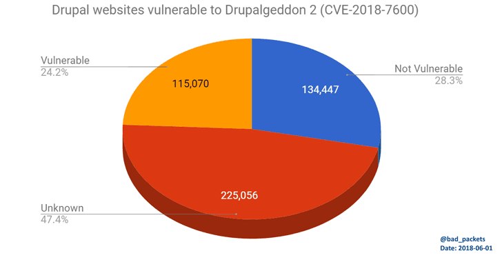 drupal-hacking-exploit