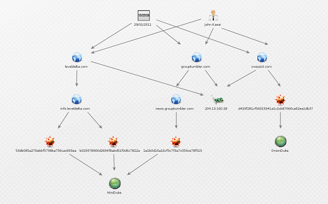 OnionDuke APT Malware served through Tor Network