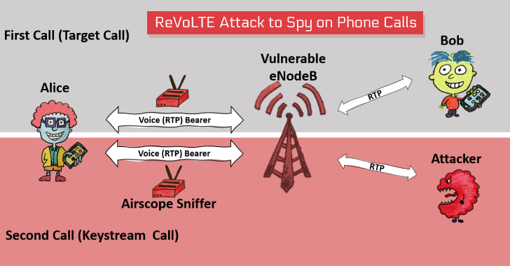 New Attack Lets Hackers Decrypt VoLTE Encryption to Spy on Phone Calls