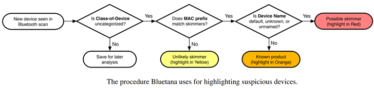 Bluetana credit card skimmer detector app