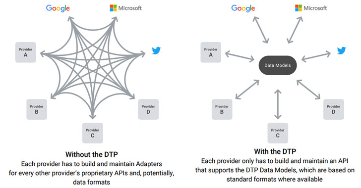 Google Data Portability and Data Transfer Project (DTP)