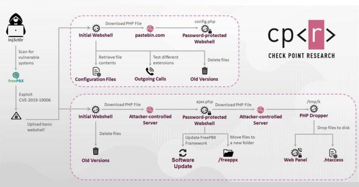 Premium-Rate Phone Fraudsters Hack VoIP Servers of 1200 Companies