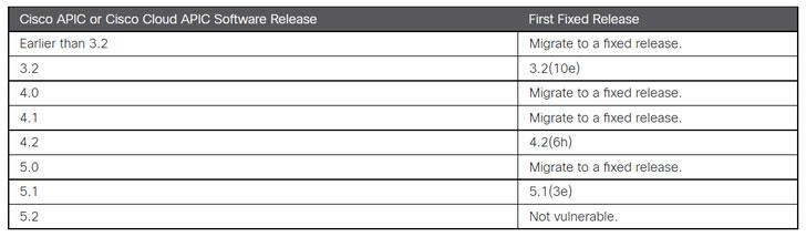 Cisco Software Patch Update