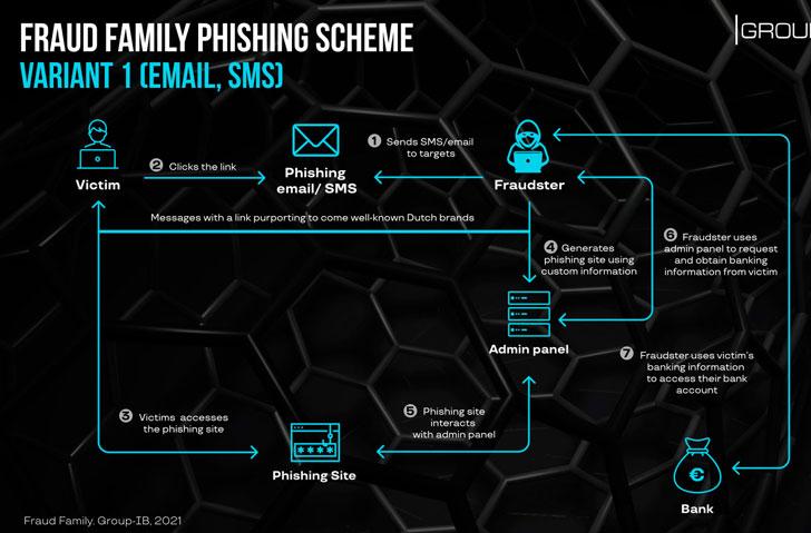 Cybercrime Ring