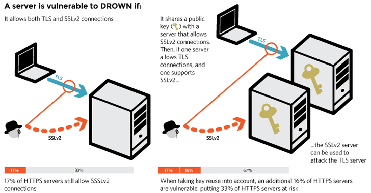DROWN Attack — More than 11 Million OpenSSL HTTPS Websites at Risk