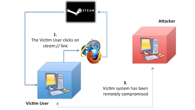 Steam Browser Protocol Vulnerability can allow hackers to hijack PC