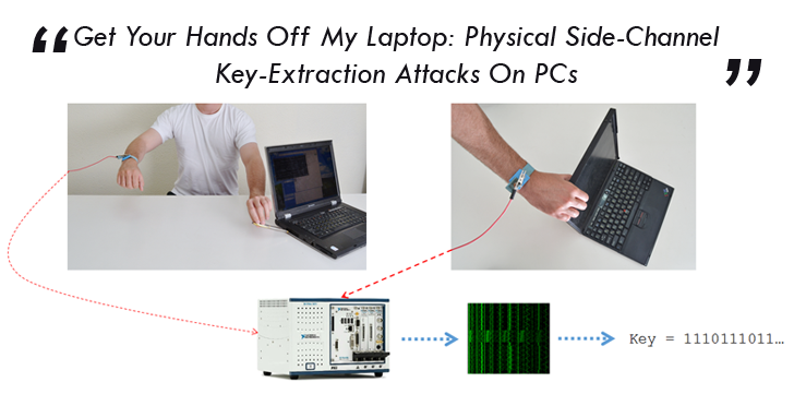 Stealing Encryption Keys Just by Touching a Laptop