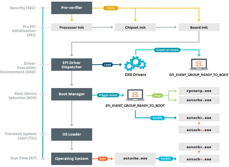 LoJax UEFI rootkit malware