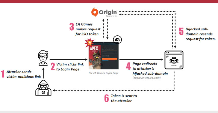Account Takeover Vulnerability Found in Popular EA Games Origin Platform