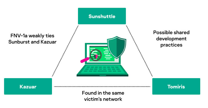 New Tomiris Backdoor Found Linked to Hackers Behind SolarWinds Cyberattack